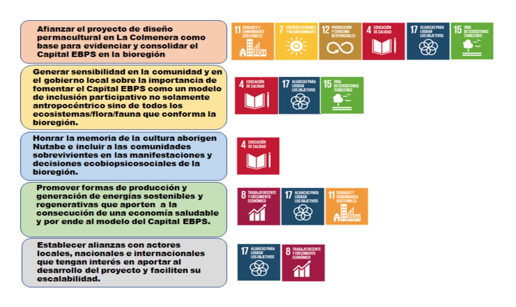 La Colmenera's goals related to the SDGs