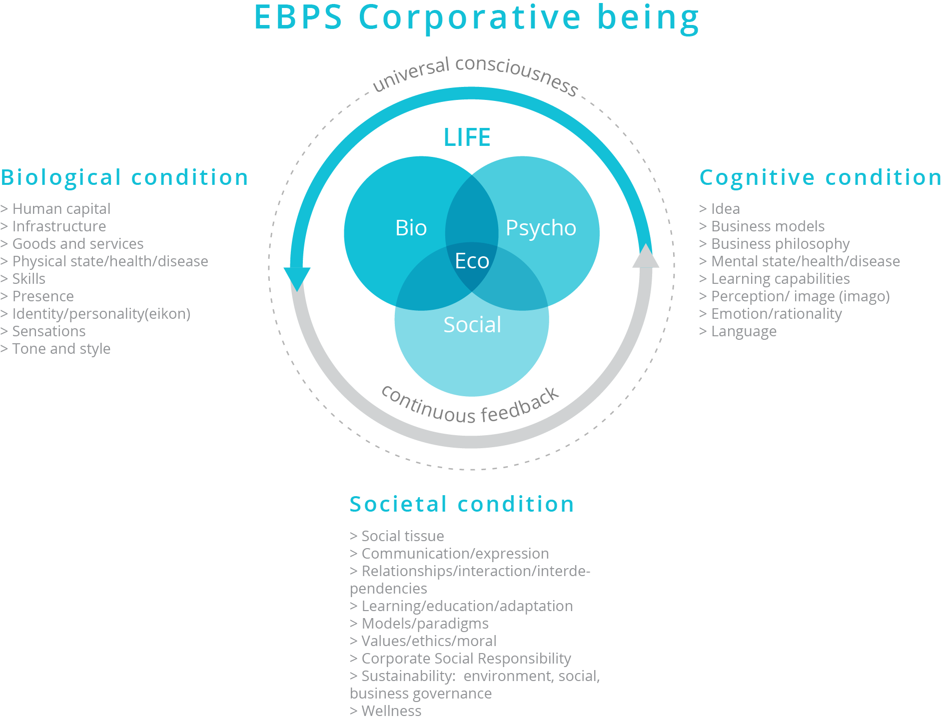 Corporative EBPS Being